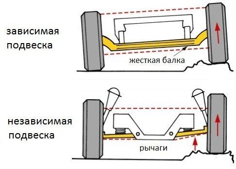 задняя подвеска